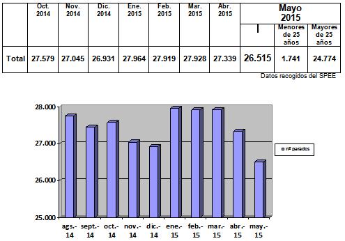 Datos Con Rostro - mayo 15