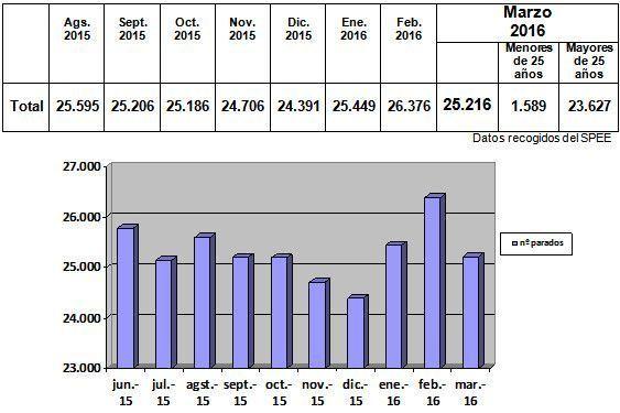 Datos con Rostro-marzo16