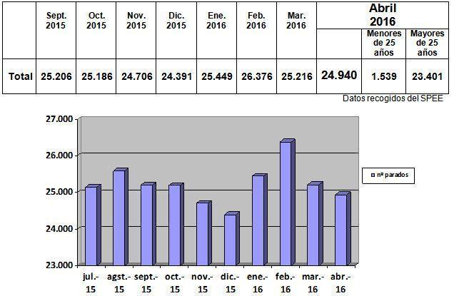 Datos con Rostro - abr16