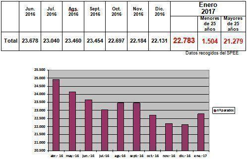 Datos con Rostro - enero17