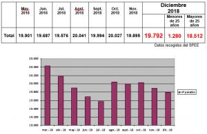 Datos con Rostro diciembre 2018